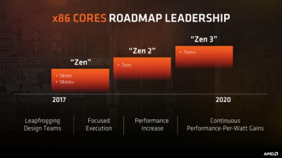 AMD Vega 20 And Ryzen 5 Pro Mobile Slides Have Us Curious!