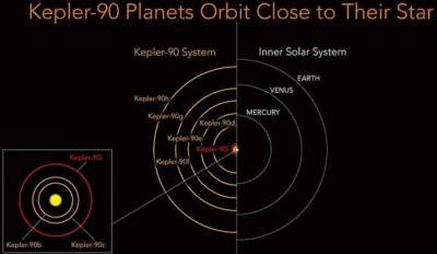 New planet on distant star discovered via artificial intelligence