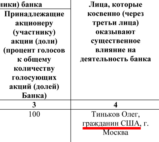 TCS Tinkoff Credit System Bank statement on benfeiciaries