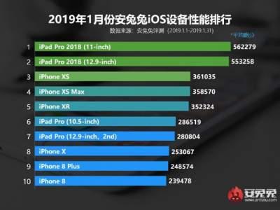Назван самый мощный гаджет на базе iOS
