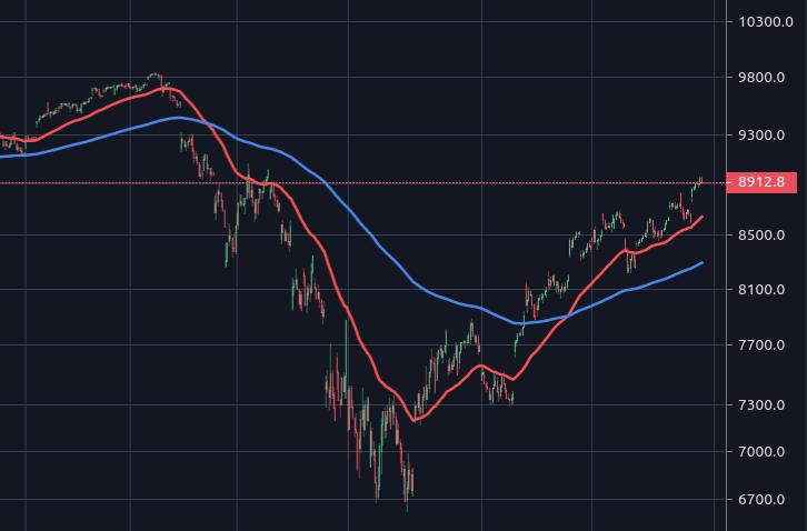 NASDAQ Composite IXIC